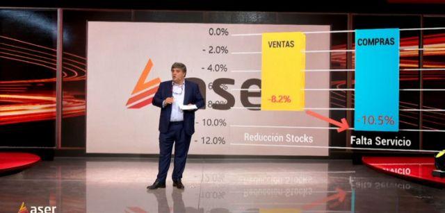 La distribución cae en ventas un 14%; Aser sólo un 8,2%